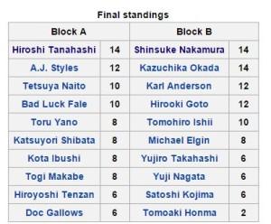 Final 2015 G1 Standings